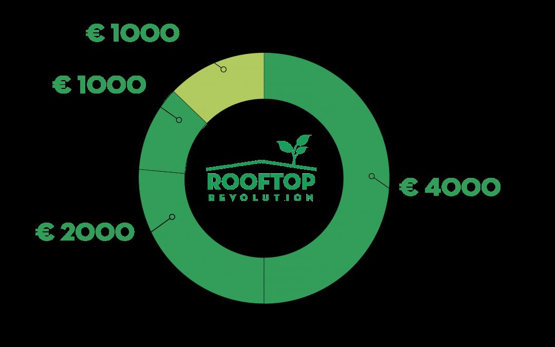 Financiering van je groene dak