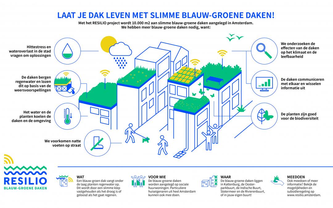 Amsterdam krijgt 10.000m2 aan slimme blauw-groene daken!